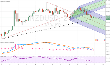 NZDUSD: Uptrend bias in a nearterm rise in valuation.