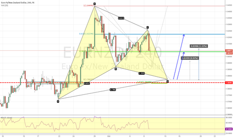 EURNZD: Gartley pattern on EURNZD 240