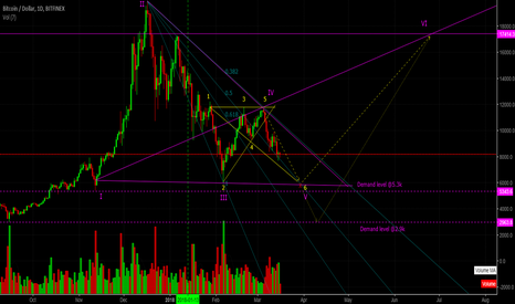 BTCUSD: Bitcoin (BTC) - Potential end of correction in sight (H4/Daily)