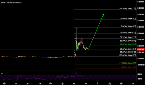 STRBTC: STR/BTC buy setup