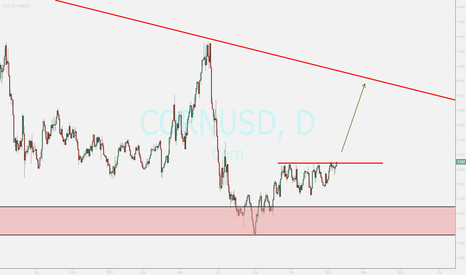 CORNUSD: watching ...buy