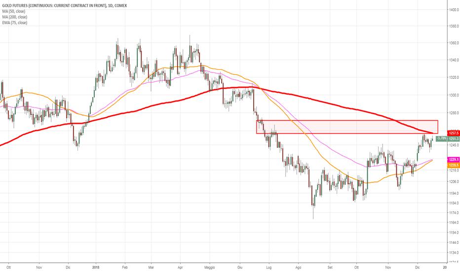 GC1!: Gold su resistenza, si ricaricherà  per il rialzo?