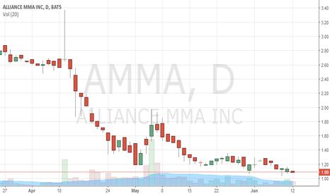 AMMA: AMMA Double Bottom