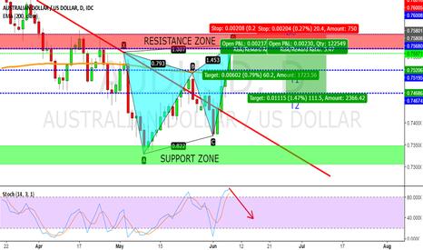 AUDUSD: Bearish Gartley pattern on AUD/USD daily chart