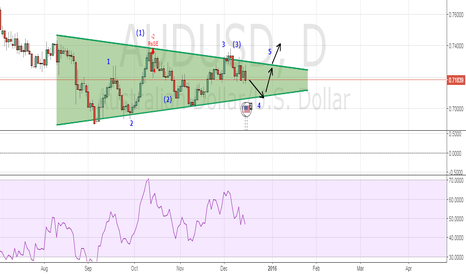 AUDUSD: audusd contracting triangle