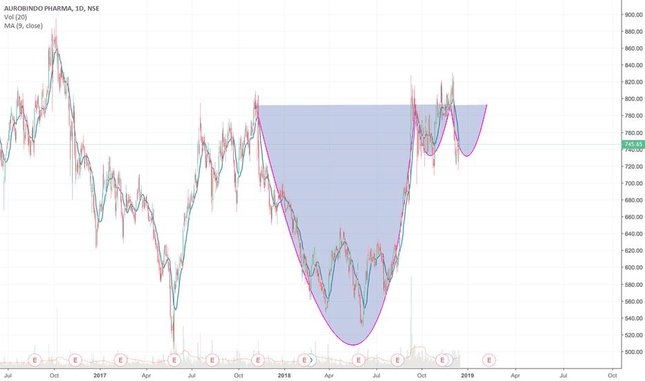 AUROPHARMA: Aurobindo making a vcp pattern ?