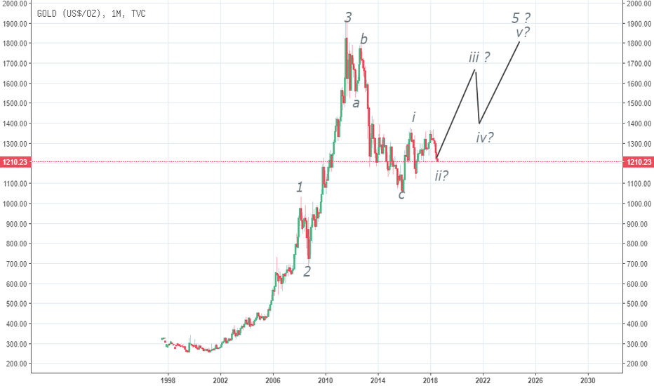 GOLD: GOLD ELLIOT WAVE