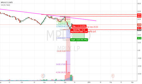 MPLX: mplx break put