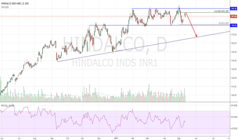 HINDALCO: Hindalco Short Engulfing at significant Fib level