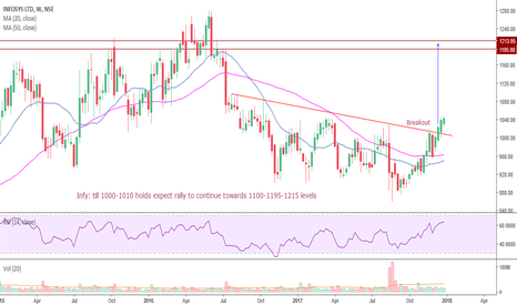 INFY: Infy #Breakout