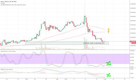 NXSBTC: NXSBTC Bittrex 4H up to 09JUN18 Crypto Trading Analysis (TA)