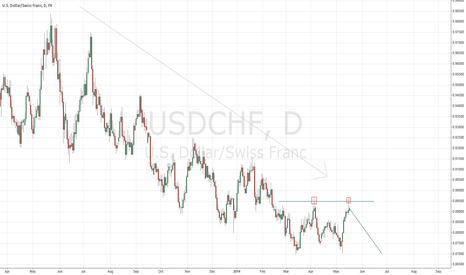 USDCHF: USDCHF SHORT - PRICE ACTION A+