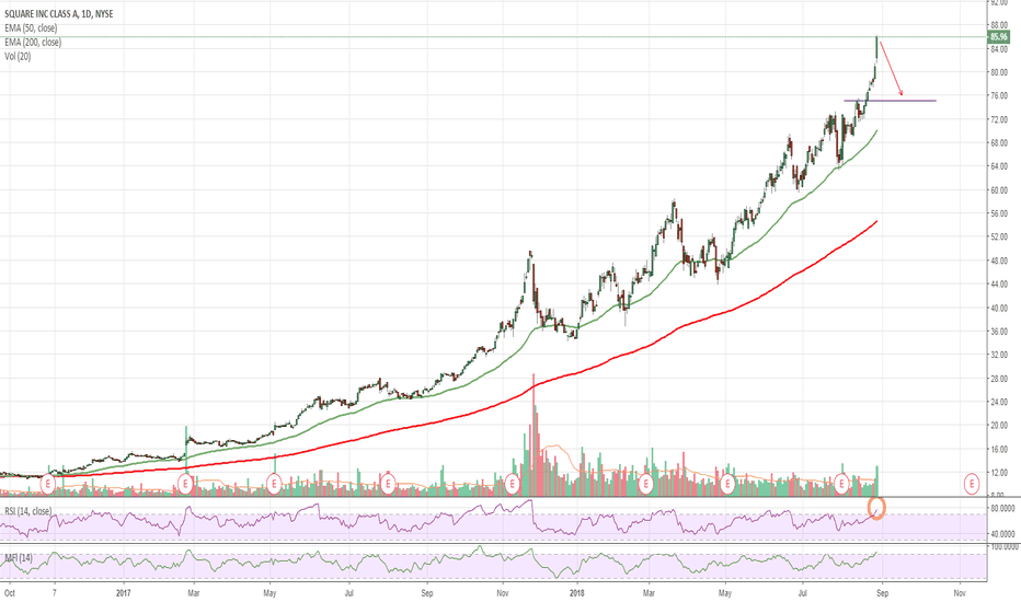 SQ: $SQ Overbought - Topped Out