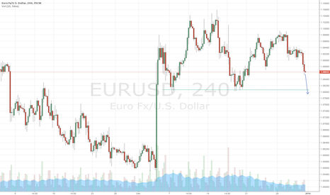 EURUSD: Head and shoulders