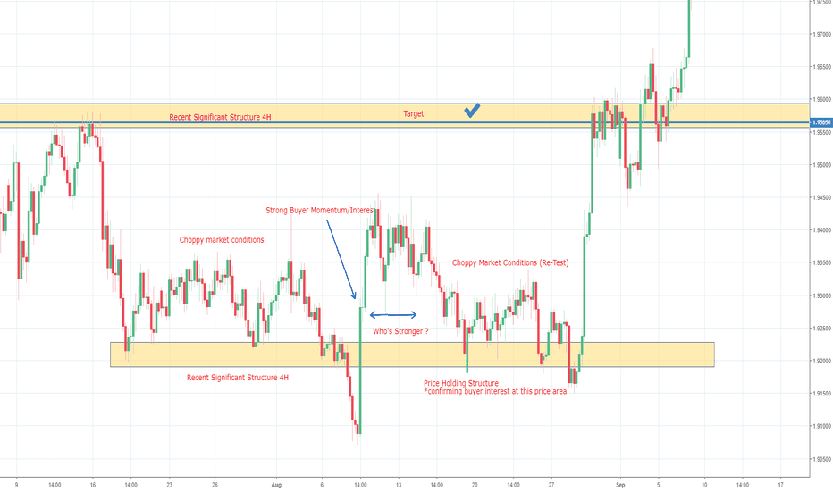 GBPNZD: GBPNZD LONG POST ANALYSIS 08/08