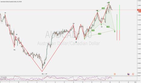 AUDCAD: A couple trade on my radar