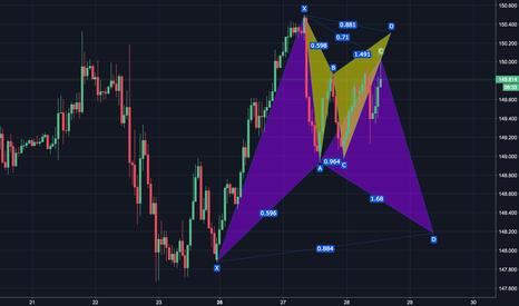 GBPJPY: Bear and Bull BAT pattern GBPJPY
