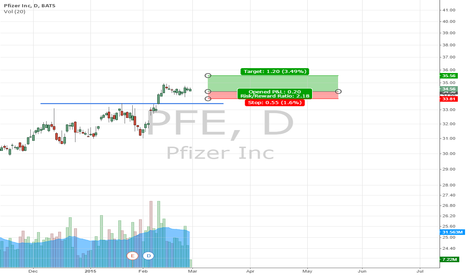 PFE: Price/Volume Strategy