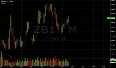 ZB1!: T-bond exhaustive