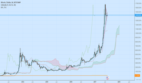 BTCUSD: S&P 500 VS Bitcoin