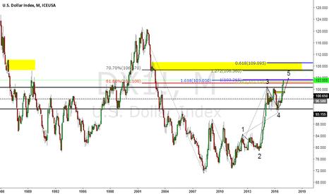 DX1!: USD Index