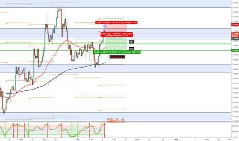 GBPUSD: GBPUSD Pullback to Dynamic Support