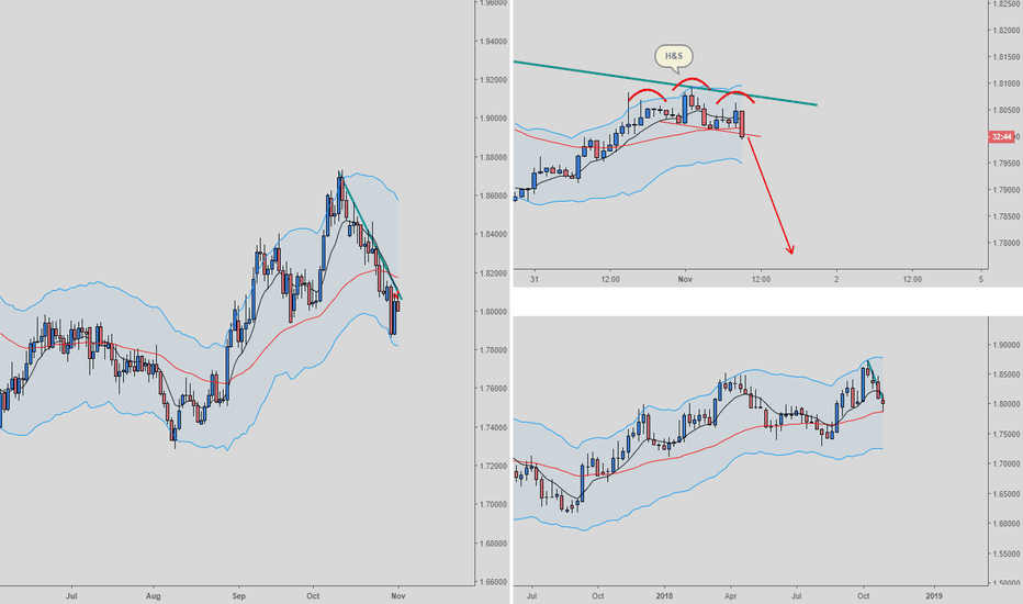 GBPAUD: GBPAUD short on H4 had and shoulders