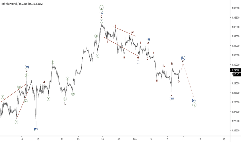 GBPUSD: GBPUSD - fourth wave to end soon