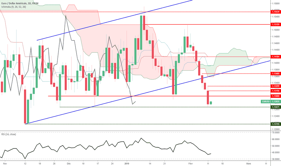 EURUSD: Euro Dollar - Analyse Technique - Mardi 12 février 2019