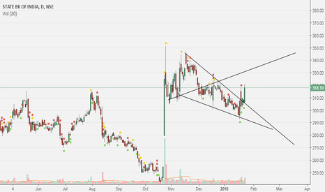 SBIN: SBIN in Bullish wolfe wave.