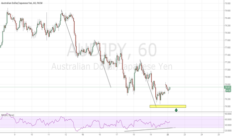AUDJPY: AUDJPY - 3 drives pattern completing at 76