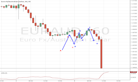 EURAUD: ABCD before Cypher