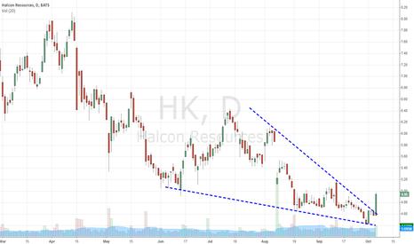 HK: Falling Wedge is working nicely. 5.50 is next