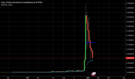 XVGUSD: Long @.06 to .05 , long term investment