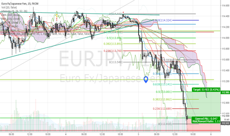 EURJPY: Short term buy opportunity
