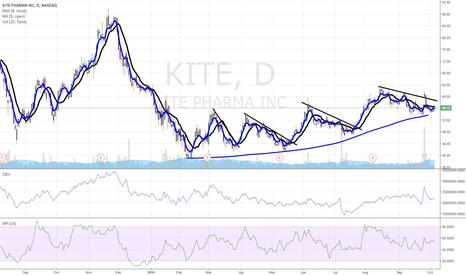 KITE: $KITE Pharma