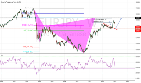 EURJPY: EURJPY great opportunity too buy