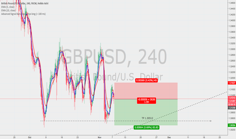 GBPUSD: Still on the short, waiting for the Long