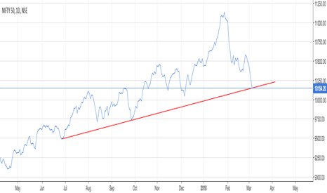 NIFTY: Nifty at CRUCIAL Support