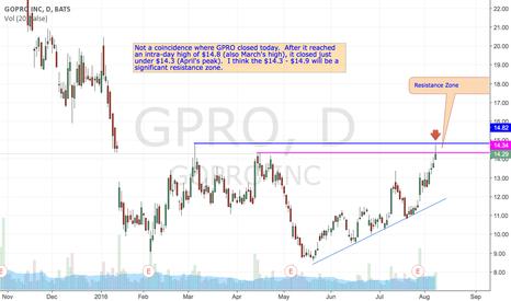 GPRO: GPRO Resistance Ahead