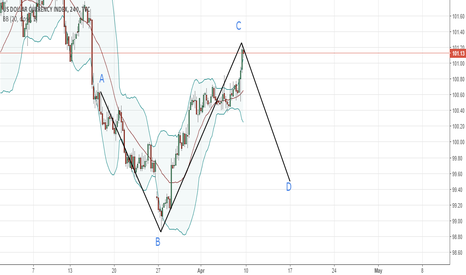 DXY: DXY 4H Short