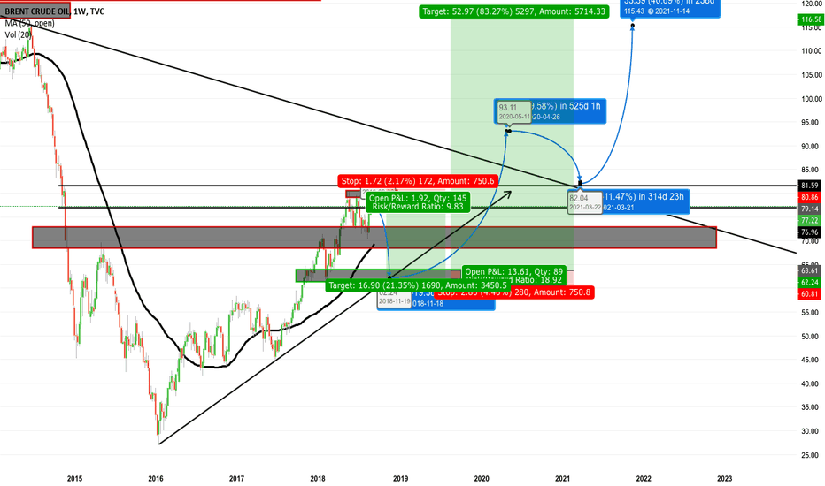 UKOIL: Oil Two setup.