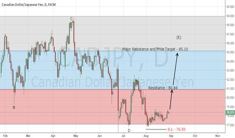 CADJPY: Forex Trading Signal - Buy CAD/JPY