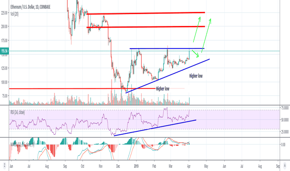 Ethusd Eth Keeps On Ascending Into This Triangle
