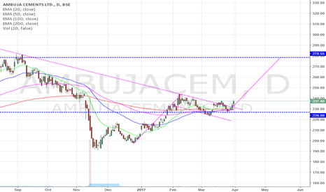 AMBUJACEM: AMBUJA CEMENTS LOOKING GOOD @ trend line breakout