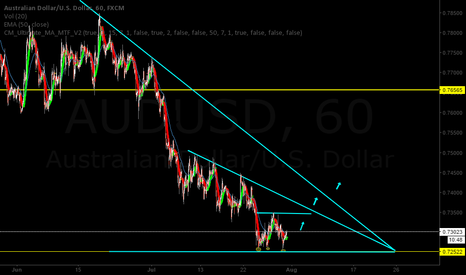 AUDUSD: AUDUSD seems like a great long