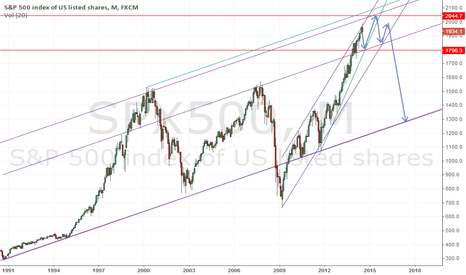 SPX500: the chart speaks for itself