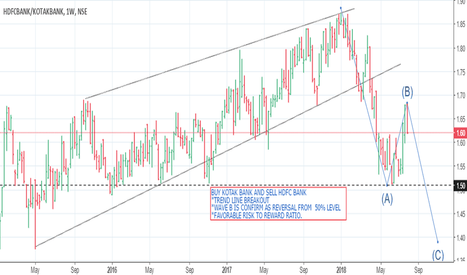 HDFCBANK/KOTAKBANK: HDFC BANK VS KOTAK BANK PAIR OPPORTUNITY BUY HDFC AND SELL KOTAK