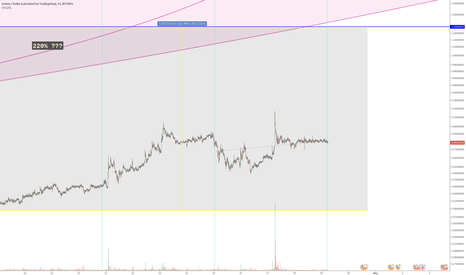 GNTUSD: GNT - TIME FOR ANOTHER MASSIVE SPIKE?
