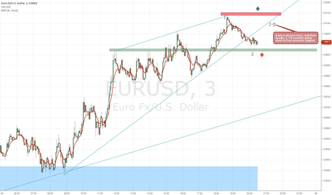 EURUSD: Pull Back To Go Short ?